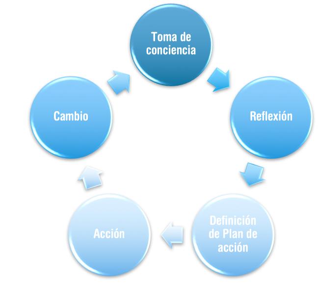 coaching-empresarial-obluing